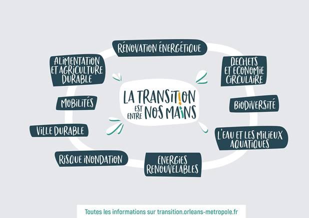 9 thèmes - Assises de la transition écologique -Transition entre nos mains