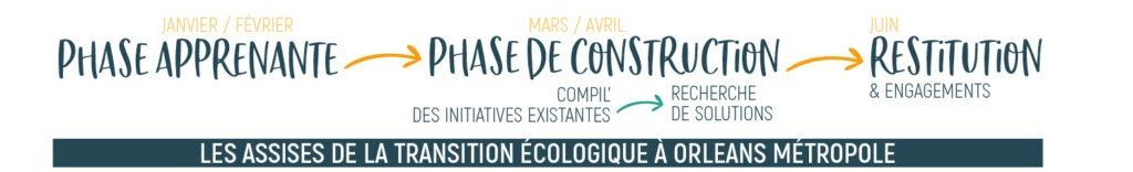 agenda des assises de la transition écologique d'orléans métropole